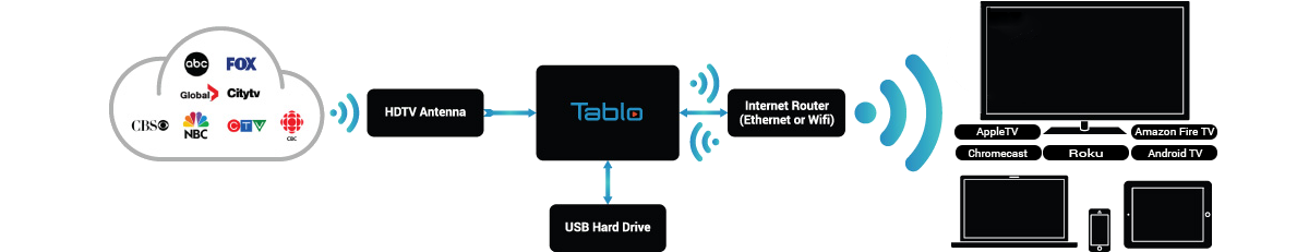 how_tablo_works